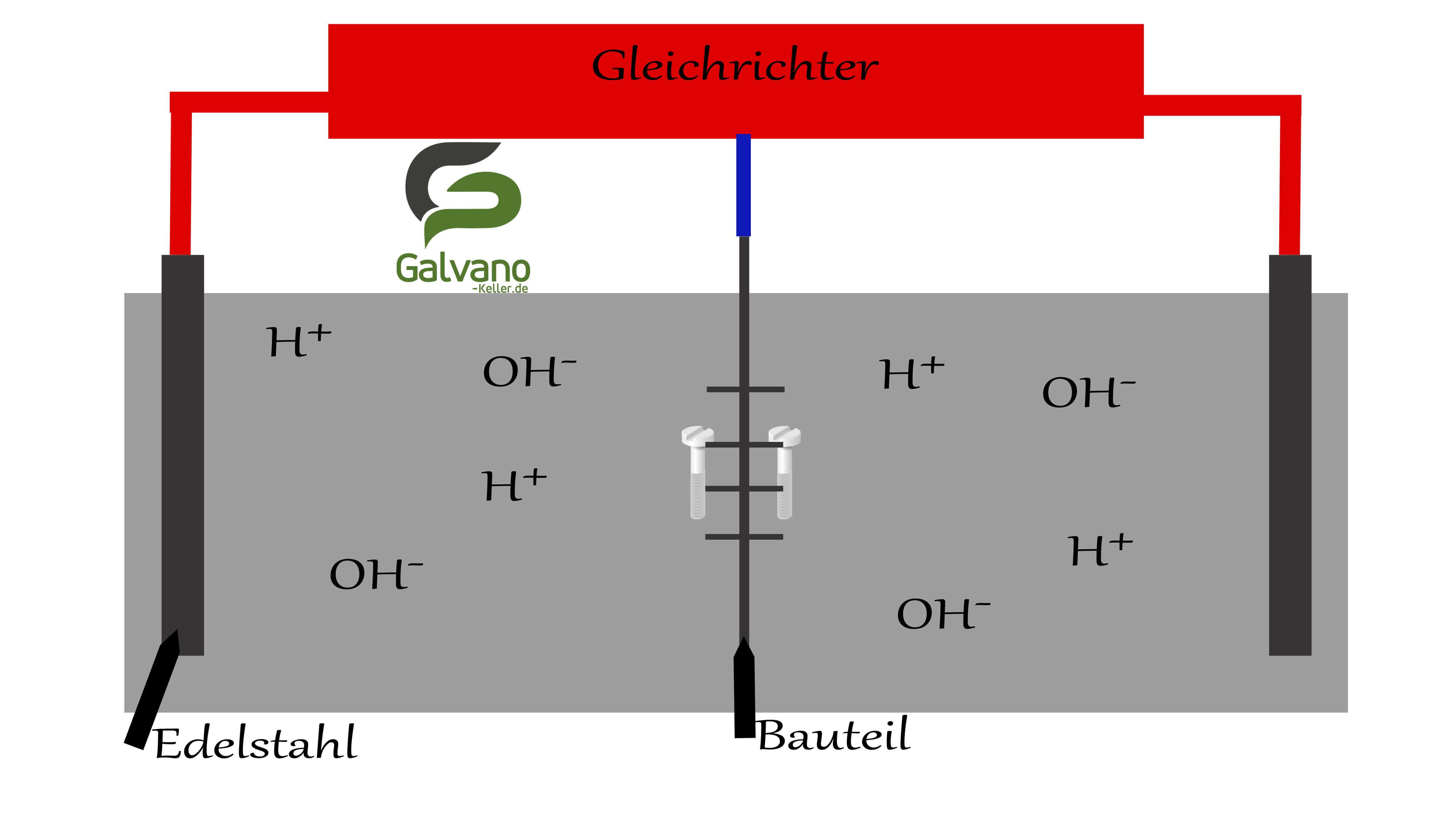 September 2018] Die Elektrolytische Entfettung in der Galvanotechnik ...