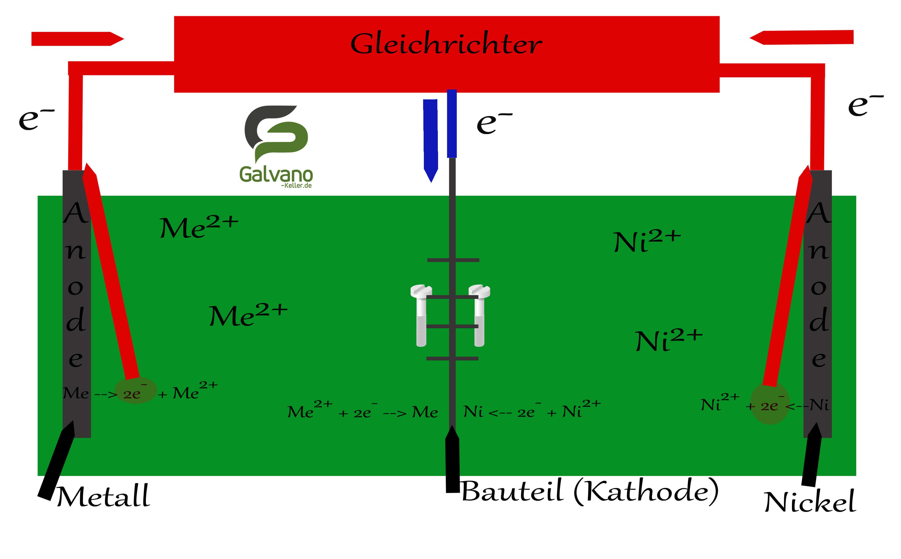 Ein galvanischer Elektrolyt, mit Beschriftungen um zu verstehen wie das Galvanisieren funktioniert