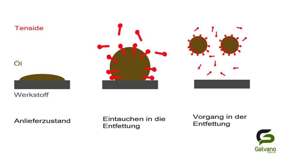 Wirkung der Tenside auf einen Öltropfen in der Abkochentfettung