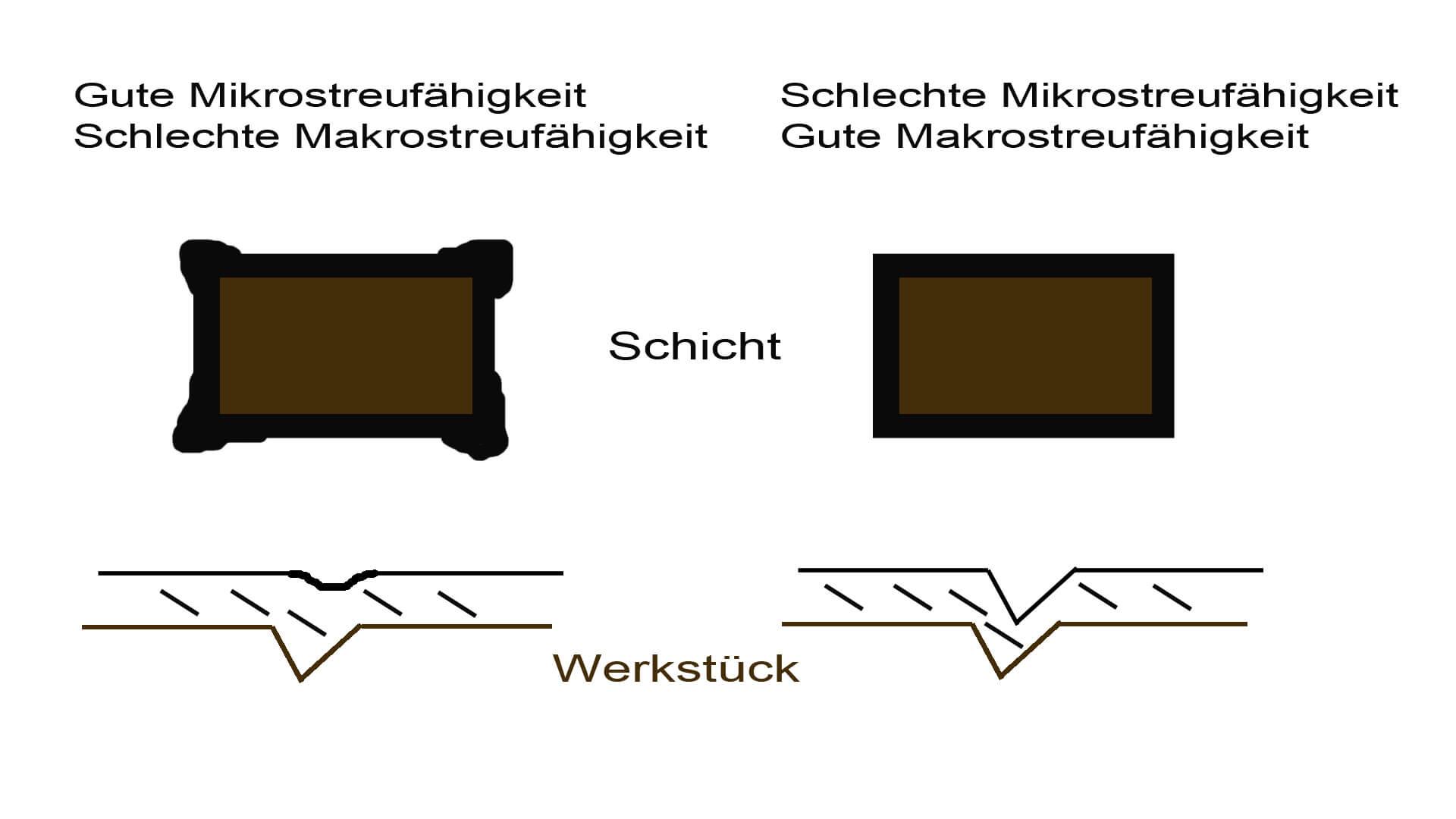 Schaubild auf dem der Unterschied zwischen der Mikrostreufähigkeit und der Makrostreufähigkeit erklärt wird.