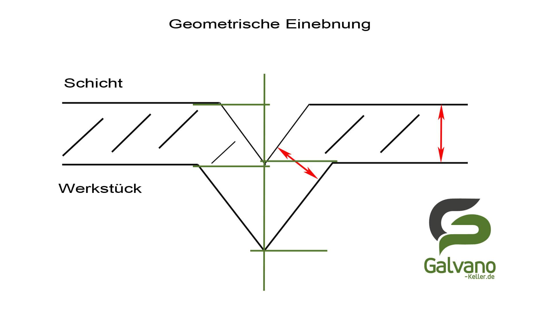 Schaubild zur geometrischen Einebnung