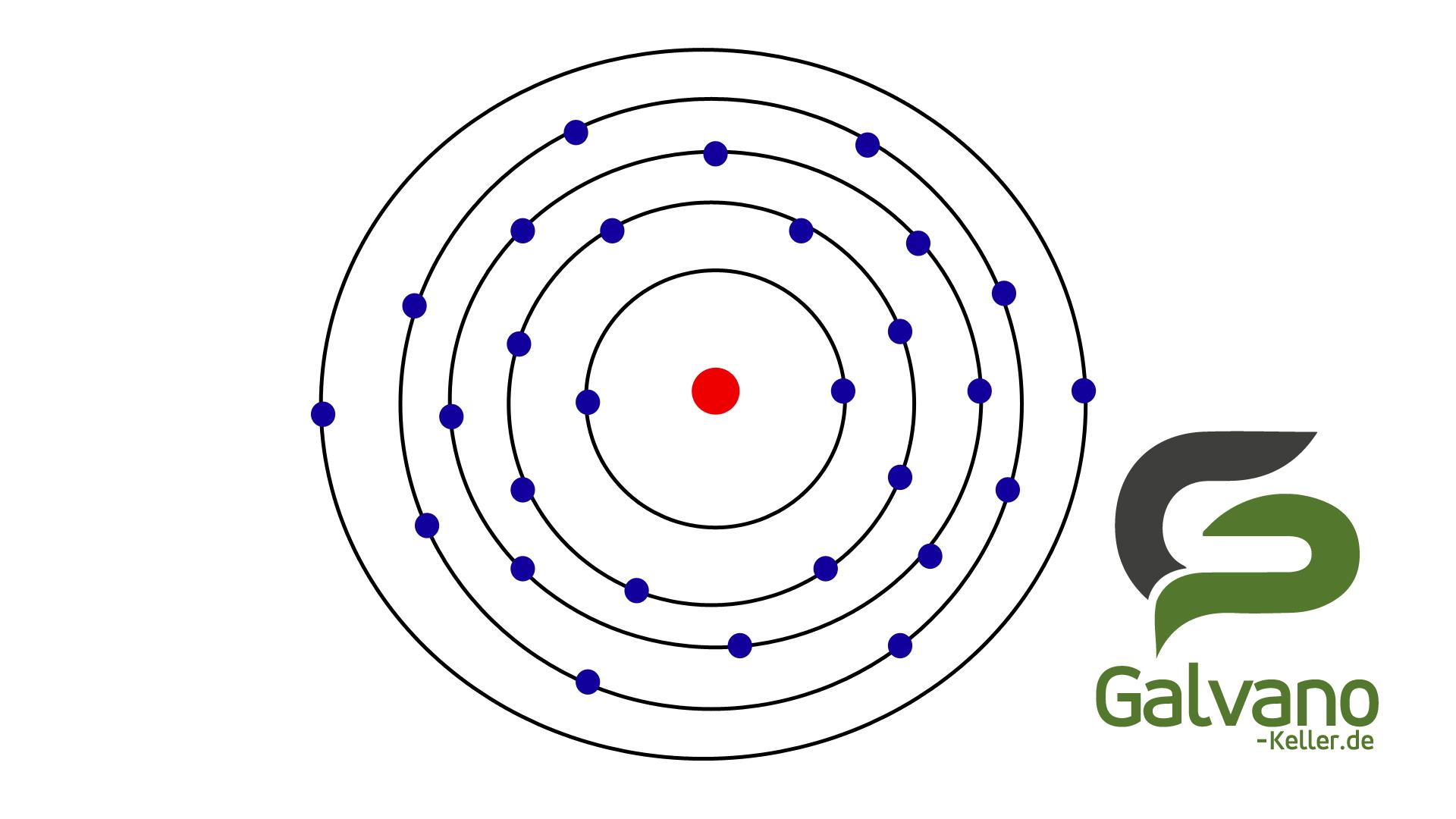 Schaubild eines ausführlich dargestellten Nickel Atoms.