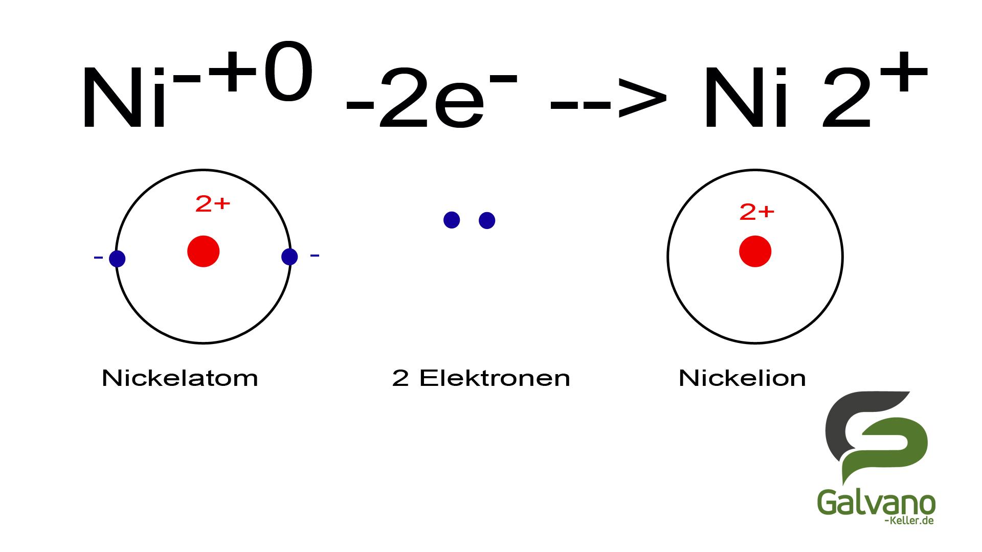 Schaubild wie eine Nickel Atom zu einem Nickel Ion wird.